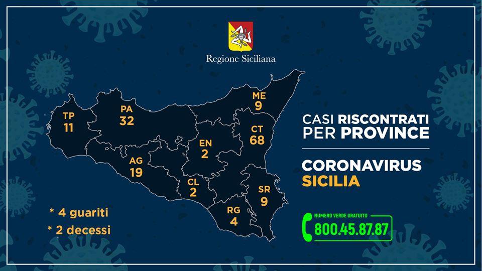 Regione. Emergenza Covid-19, bollettino: 156 casi, 9 nel messinese