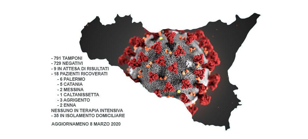 """Coronavirus, l'allarme della Cisal Sicilia: """"Entrate a picco, Comuni a rischio default"""""""