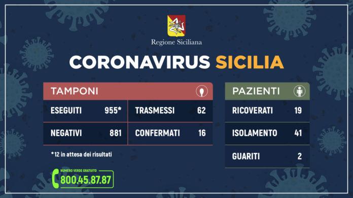 Sicilia. Coronavirus, salgono a 62 casi. A Messina furto di 350 mascherine