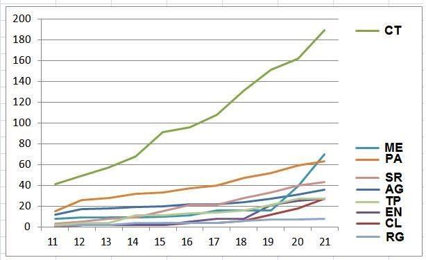 Coronavirus in Sicilia. Grafico dei 'positivi' nelle 9 provincie. Preoccupante impennata a Messina