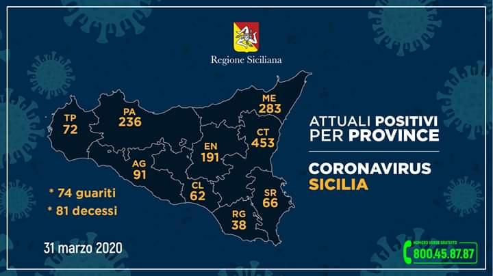 Coronavirus in Sicilia. 'Positivi' +92, 81 deceduti. Messina 283 contagiati ed 1 nuova vittima