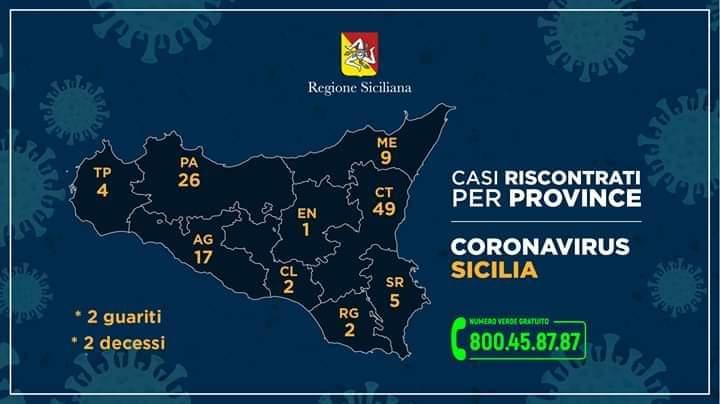 Coronavirus in Sicilia. 115 i positivi, secondo decesso mentre a Palermo positivi 8 carabinieri