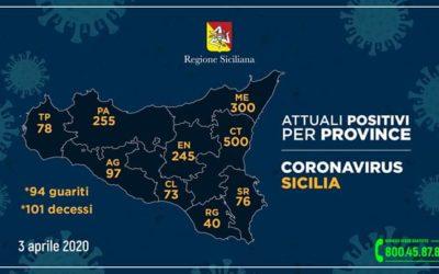 Coronavirus in Sicilia. 'Positivi' +68, la crescita si allenta. Messina, 300 e 23 deceduti