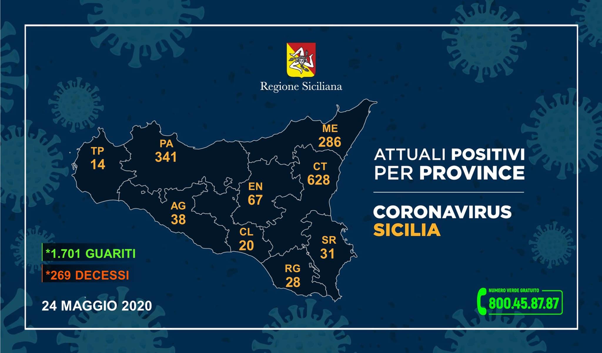 Coronavirus. Sicilia, solo 2 nuovi casi oltre 60 guariti. Messina: 1 contagio e 30 ricoveri