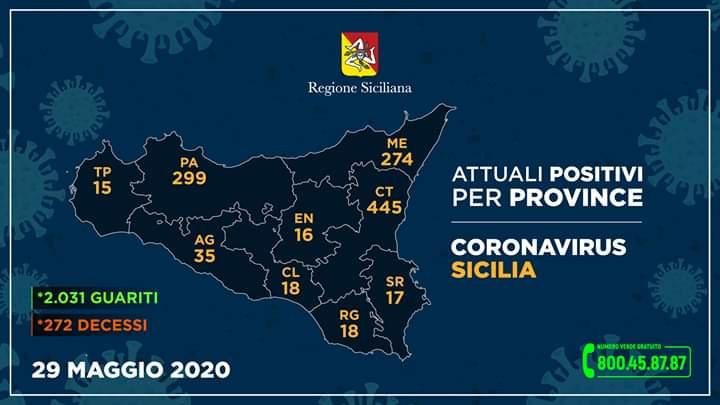 """Coronavirus. In Sicilia situazione stabile, tanti tamponi solo 2 """"positivi"""" in più. Messina, continuo miglioramento, verso """"contagio zero"""""""