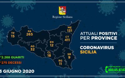Coronavirus. Sicilia, ultime 24 ore da 'contagio zero'. Messina, casi in calo: 3 guariti