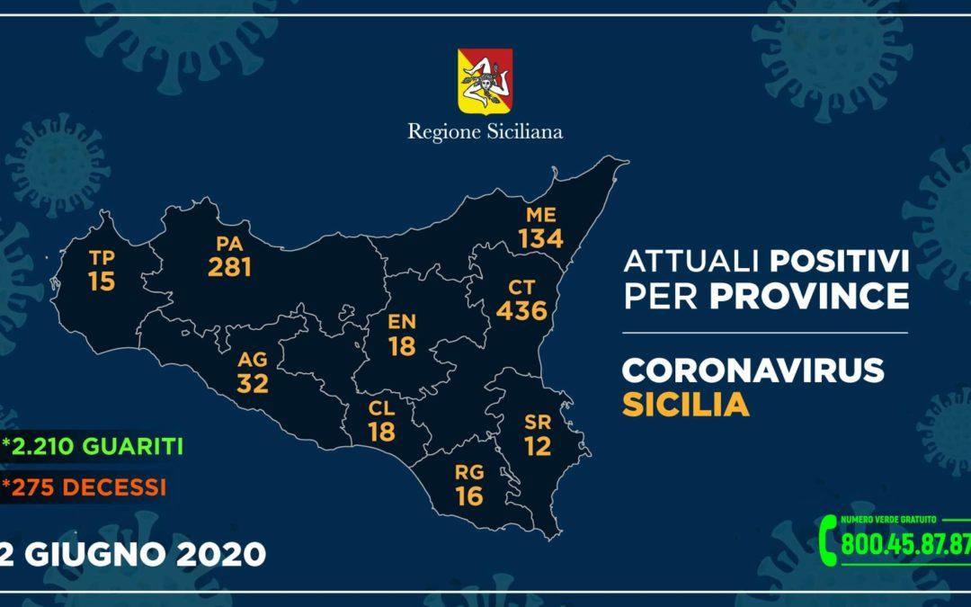 Coronavirus. Sicilia, contagio stabile: 4 nuovi casi e 1 decesso. Messina, altri 2 guariti